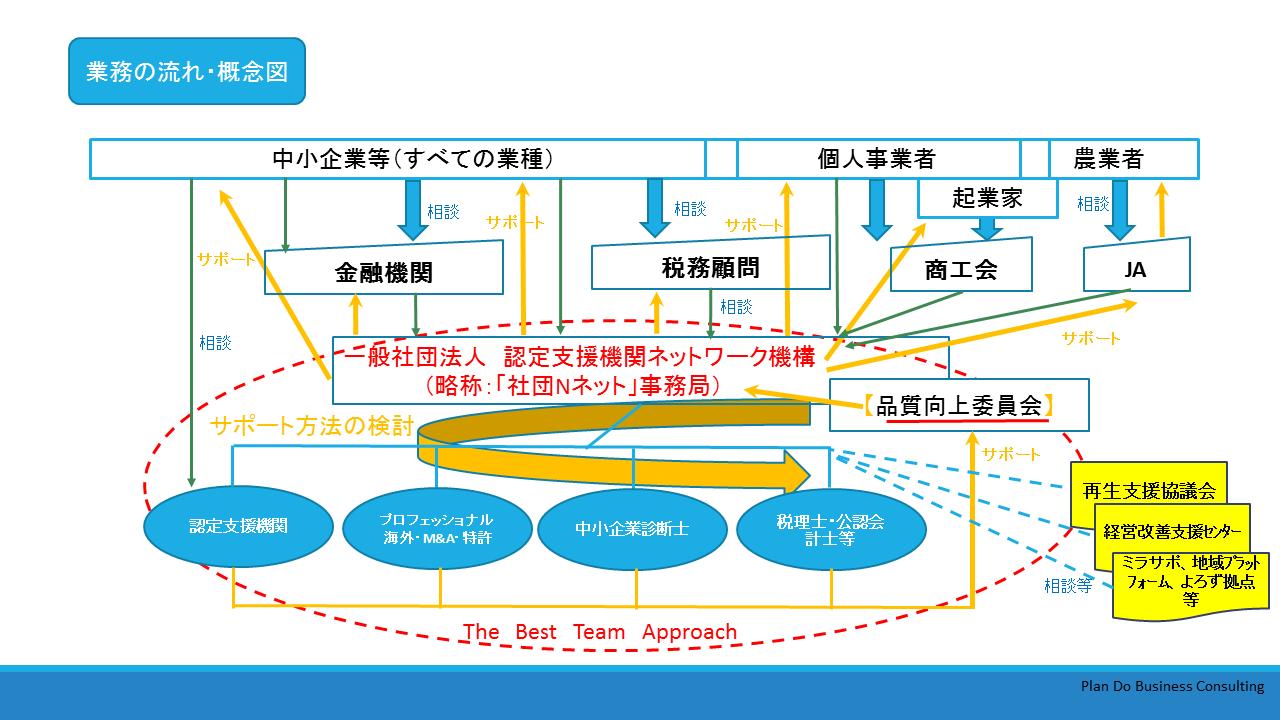 一般社団法人認定支援機関ネットワーク機構業務の流れ